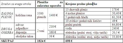 Primerjalni izračun stroškov za plenice