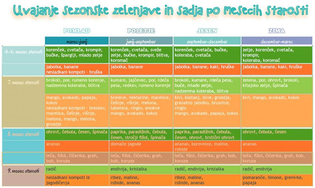 Preglednica uvajanja živil po letnih časih (Vir