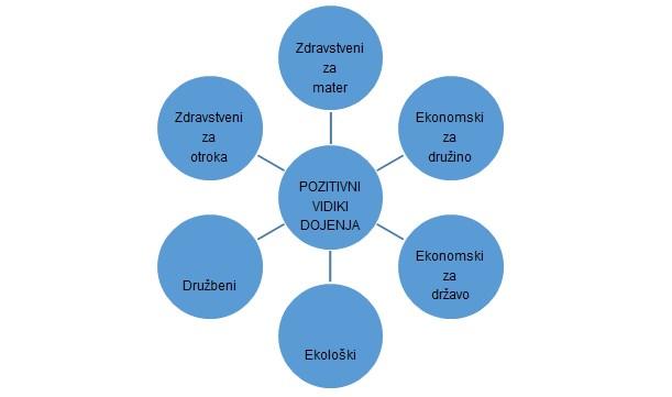 graf dojenje