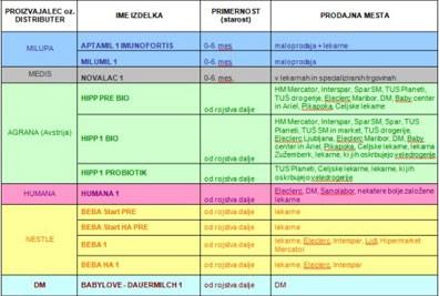 Preglednica začetnih mlečnih formul