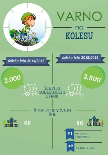 V projektu Varno na kolesu letos sodeluje kar 2500 otrok.